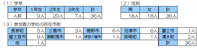 2019参加人数