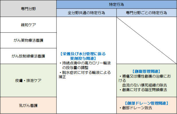HP用図(専門分野と特定行為研修)