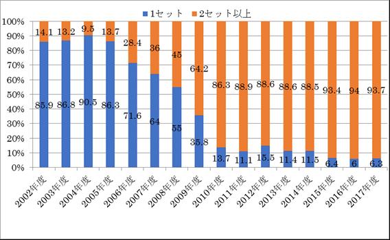 血液培養複数セット採取率